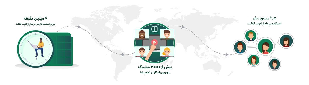 برگزاری کلاس آنلاین با adobe connect